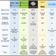website-builder-comparison-chart-1024x955.png